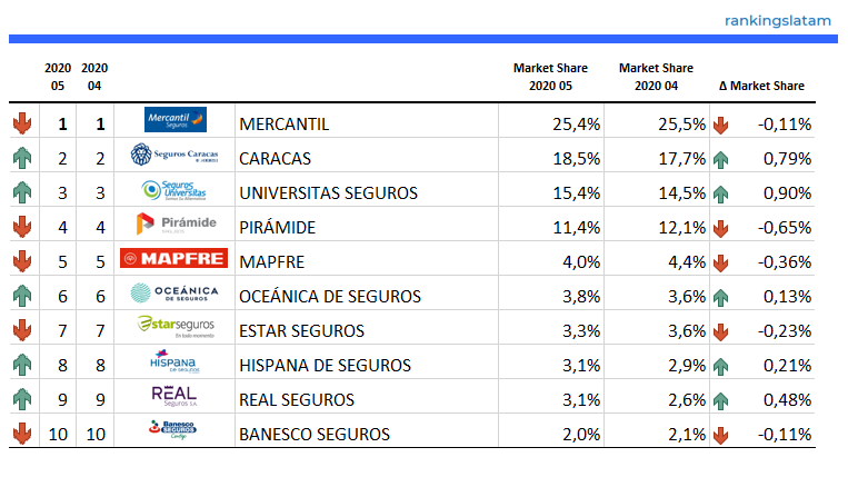 Top 10 Insurance Companies in Venezuela - Ranking and Performance - Net Premiums Written - Life + non-Life