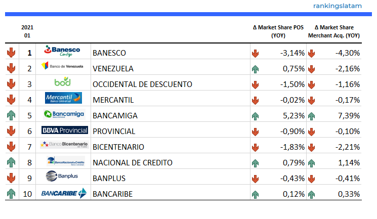 Top 10 POS and Merchant acquirers in Venezuela - YOY Performance 2021.01 - Number of POS terminals and active merchants