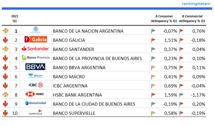 https://rankingslatam.com/products/credit-delinquency-in-argentina-consumer-credit-and-commercial-credit-monitor