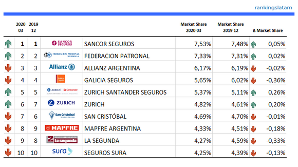 INSURANCE IN ARGENTINA. MULTIRISK, HOME & SME. COMPETITIVE AND TECHNICAL ANALYSIS BY INSURER. MARKET REPORT