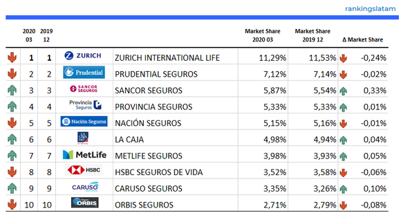 INSURANCE IN ARGENTINA. CREDIT, GROUP and INDIVIDUAL LIFE. COMPETITIVE AND TECHNICAL ANALYSIS BY INSURER. MARKET REPORT