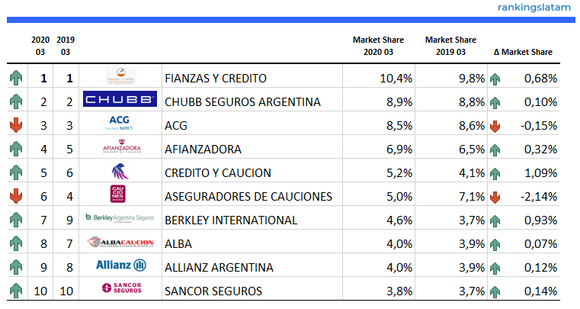 INSURANCE IN ARGENTINA. SURETY. COMPETITIVE AND TECHNICAL ANALYSIS BY INSURER. MARKET REPORT