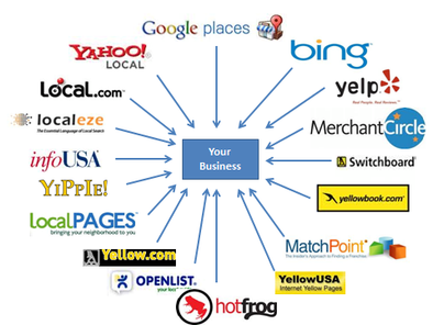 Looking For Free Directory Submission Sites? Here Is a List of 500+ Sites valid in 2020