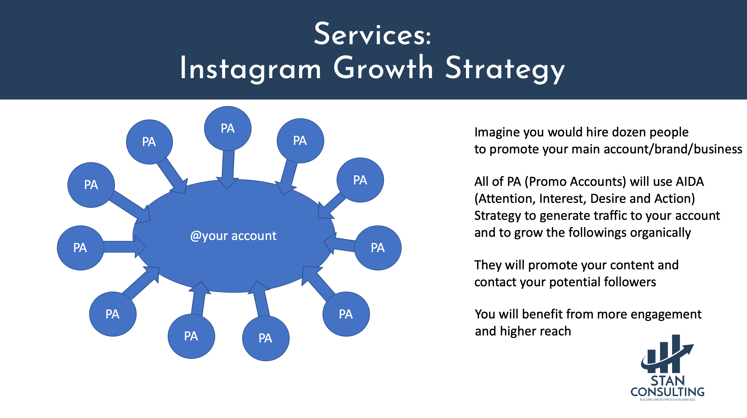 Instagram growth services by stan consulting www.stanconsultingllc.com how to get 10k followers fast