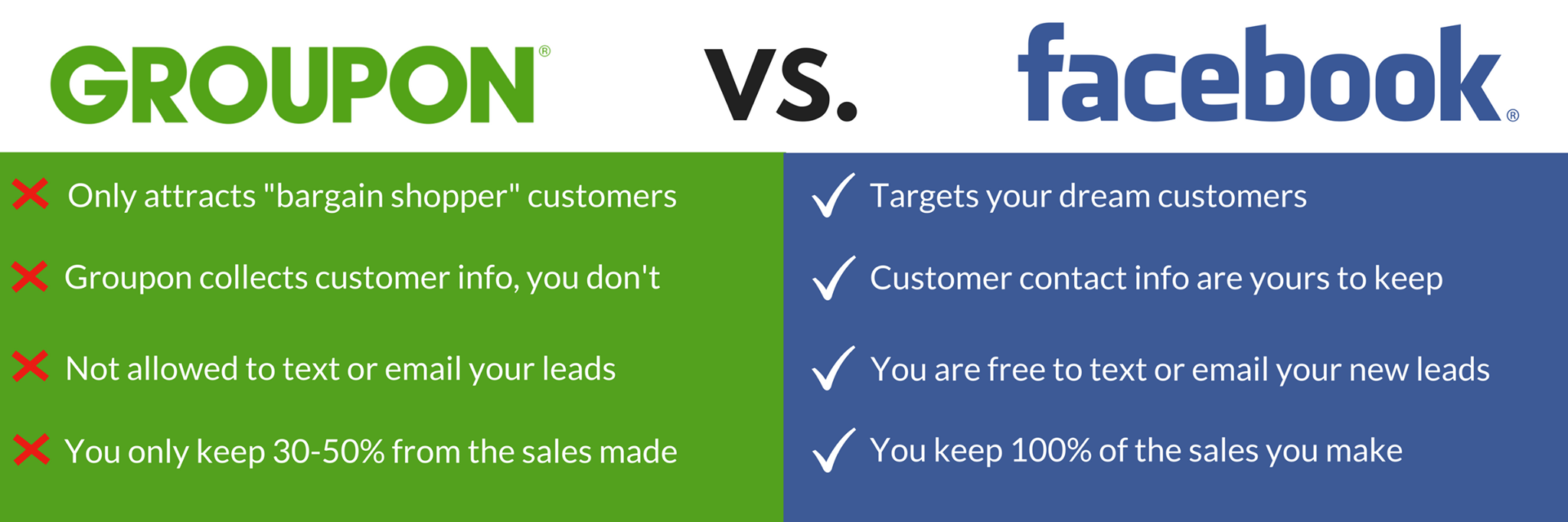 Comparing Facebook and Groupon