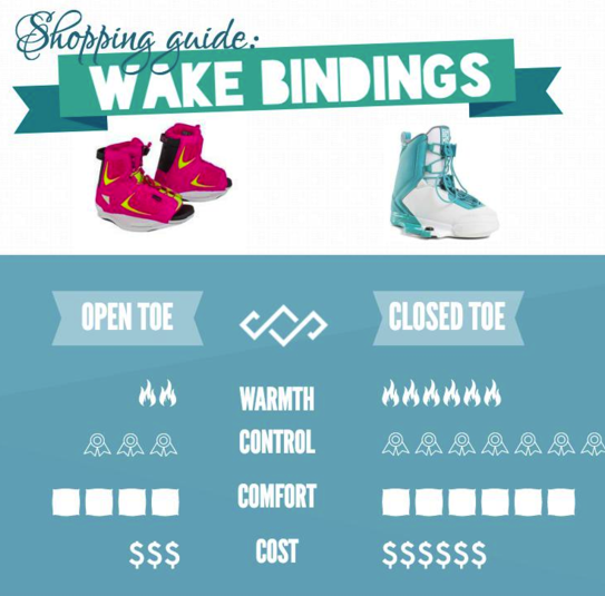 wake bindings buyers guide