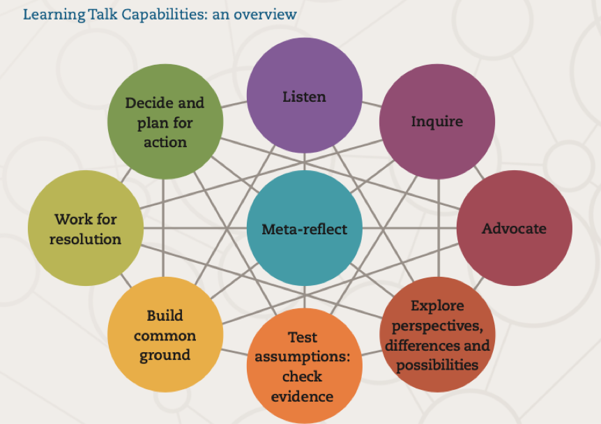 Learning Talk Capabilities: an overview