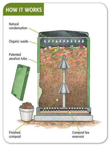 Composter, Image Credit - © Gardener's Supply Company