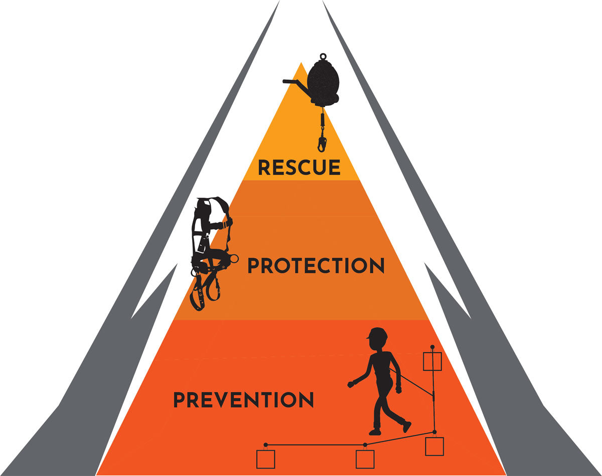 Prevention, Protection, Rescue—The Fall Safety Pyramid