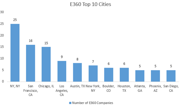 Top E360 Cities