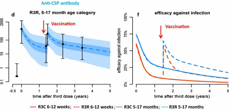 Seasonal vaccination against malaria: a potential use for an imperfect malaria vaccine