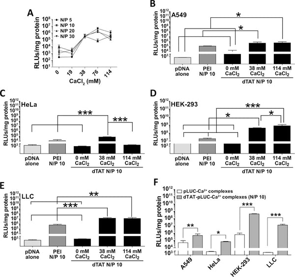 Combined Local Pulmonary and Systemic Delivery of AT2R Gene by Modified TAT Peptide Nanoparticles Attenuates Both Murine and Human Lung Carcinoma Xenografts in Mice