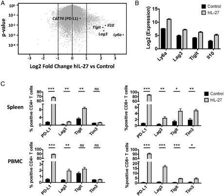 IL-27 and TCR Stimulation Promote T Cell Expression of Multiple Inhibitory Receptors