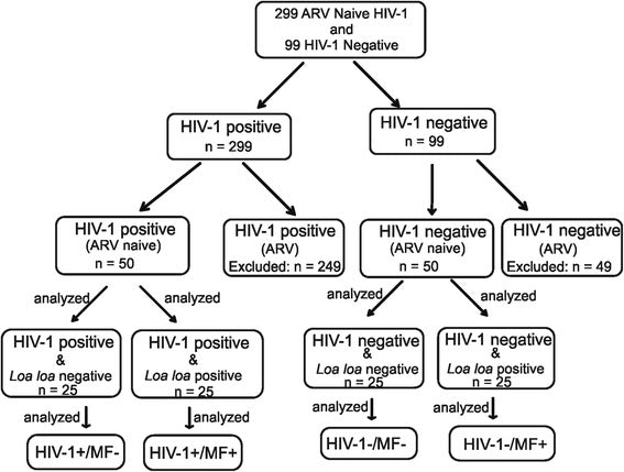 Filaria specific antibody response profiling in plasma from anti-retroviral naïve Loa loa microfilaraemic HIV-1 infected people