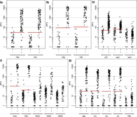 Validation of Multiplex Serology for human hepatitis viruses B and C, human T-lymphotropic virus 1 and Toxoplasma gondii