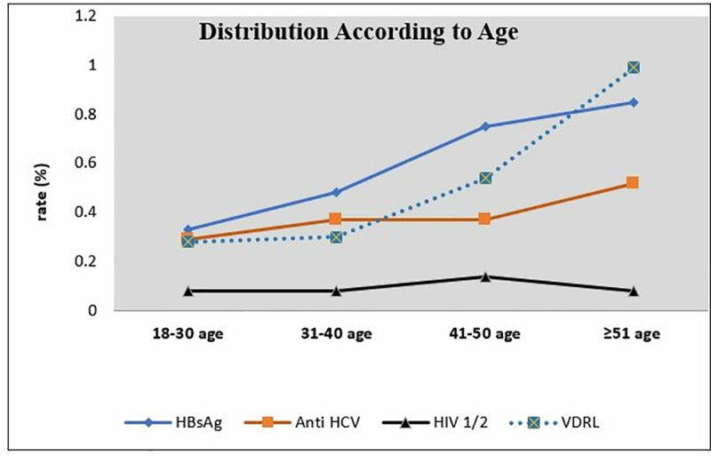 An analysis on HBsAg, Anti-HCV, Anti-HIV½ and VDRL test results in blood donors according to gender, age range and years