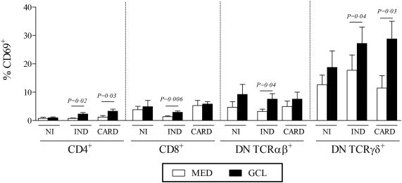 Specific activation of CD4–CD8– double‐negative T cells by Trypanosoma cruzi‐derived glycolipids induces a proinflammatory profile associated with cardiomyopathy in Chagas patients