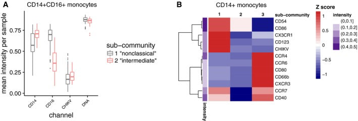 Comprehensive innate immune profiling of chikungunya virus infection in pediatric cases