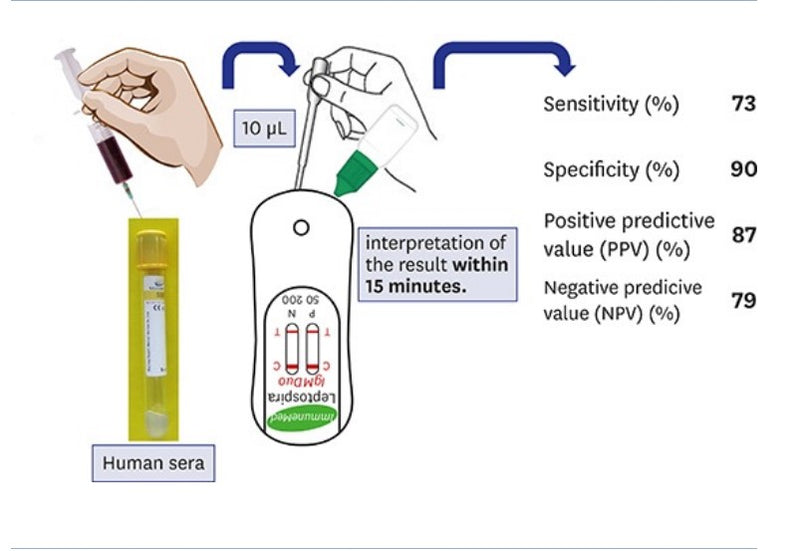 Evaluation of a Commercial Immuno-Chromatographic Assay Kit for Rapid Detection of IgM Antibodies against Leptospira Antigen in Human Serum