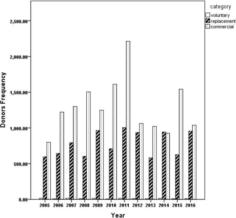 Seroprevalence of transfusion-transmissible infections (HBV, HCV, syphilis and HIV) among prospective blood donors in a tertiary health care facility in Calabar, Nigeria; an eleven years evaluation