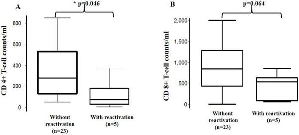 Use of a Chagas Urine Nanoparticle Test (Chunap) to Correlate with Parasitemia Levels in T. cruzi/HIV Co-infected Patients