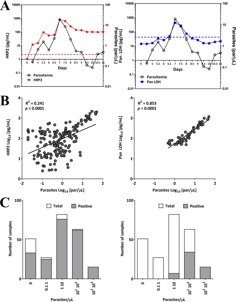 Simultaneous Quantification of Plasmodium Antigens and Host Factor C-Reactive Protein in Asymptomatic Individuals with Confirmed Malaria by Use of a Novel Multiplex Immunoassay