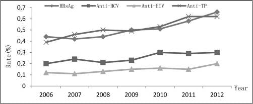 Seroprevalence of transfusion-transmissible infectious agents among volunteer blood donors between 2006 and 2012 in Zhejiang, China