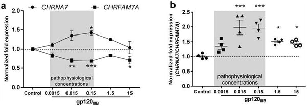 Expression of CHRFAM7A and CHRNA7 in neuronal cells and post-mortem brain of HIV-infected patients: Considerations for HIV-Associated Neurocognitive Disorder