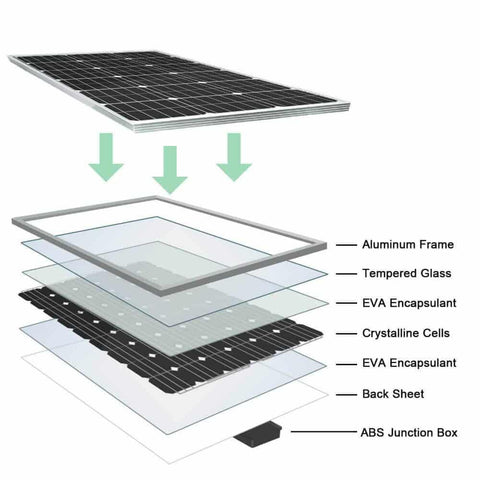Image of Eco-Worthy 100 Watt Monocrystalline Solar Panel Module