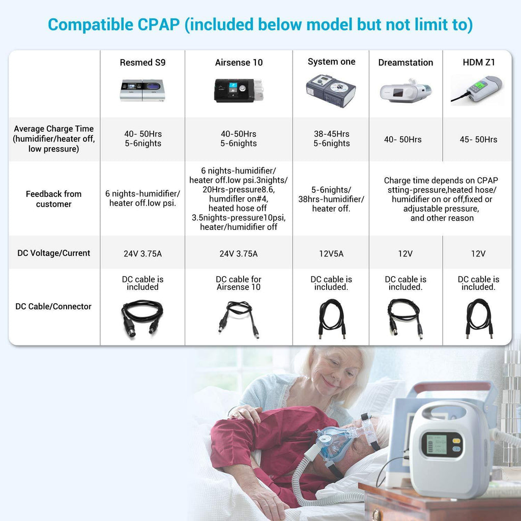 MAXOAK K5 CPAP Battery Backup