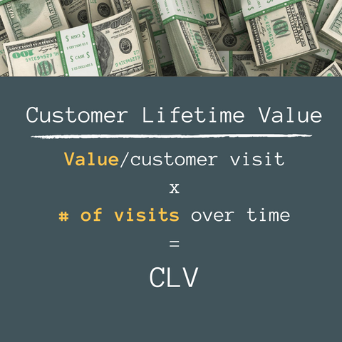 CLV in Your Food Business