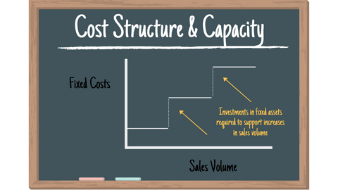 The Difference Between Fixed and Variable Costs