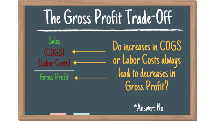 The Gross Profit Trade-Off in Food Businesses