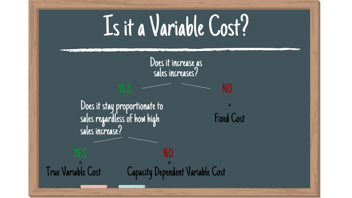 Are Variable Costs Really Variable?