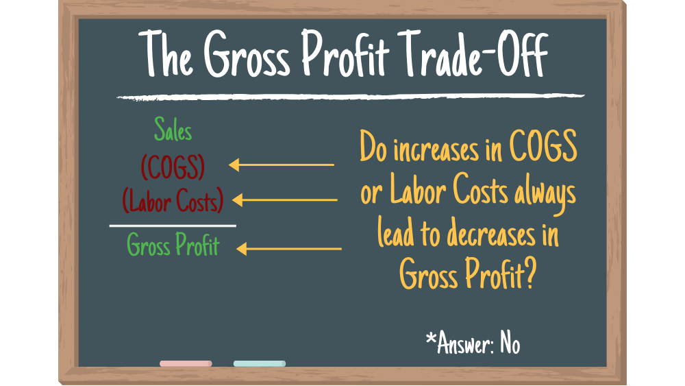 Gross Profit in Food Service