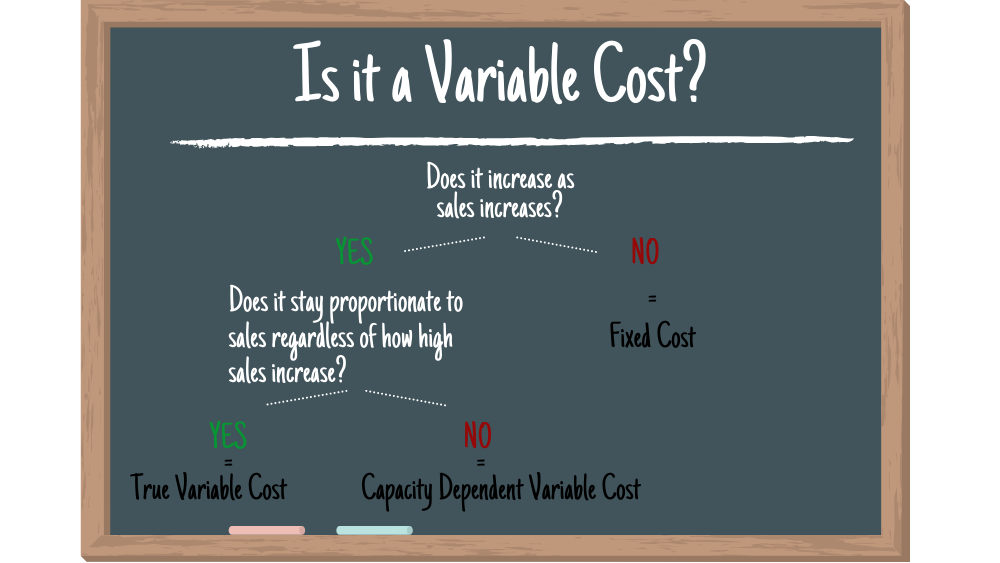 Variable costs in food service