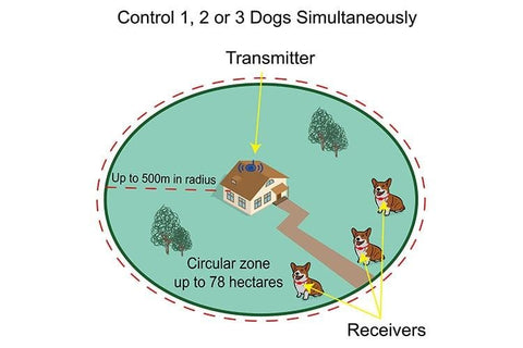 Wireless Electric Dog Fence - Portable Dog Fence With Multiple Collar Pet Invisible Best