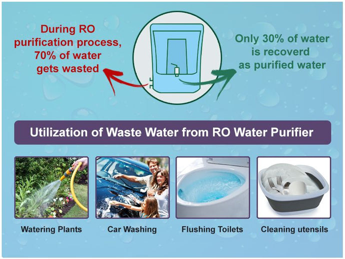 5 ways of productively using waste water of RO:
