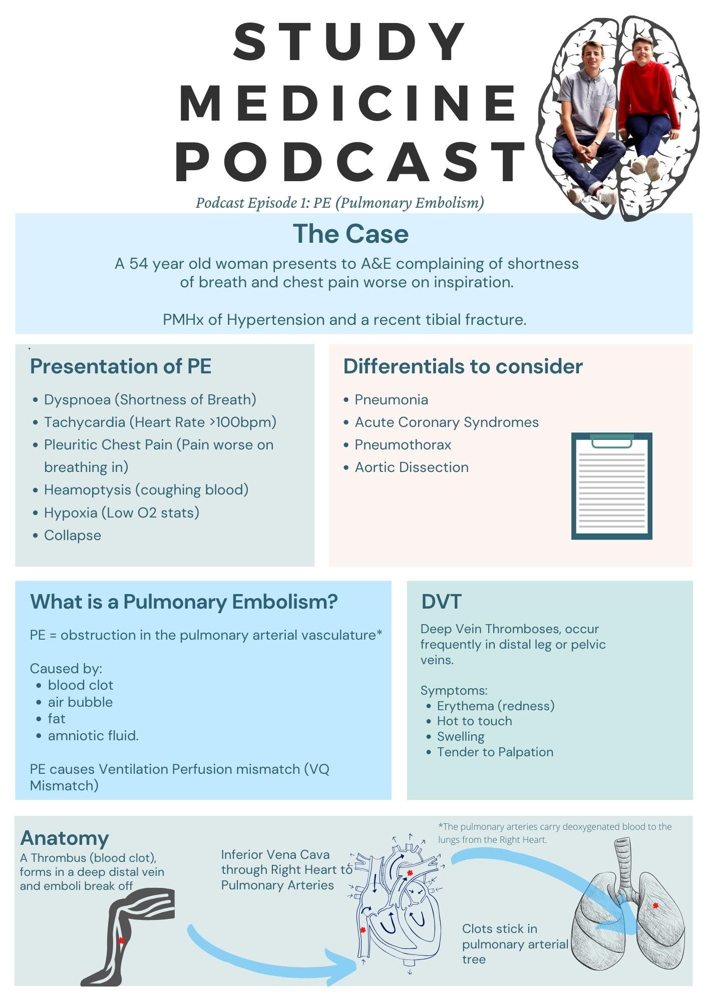 Study Medicine Podcast notes Episode 1