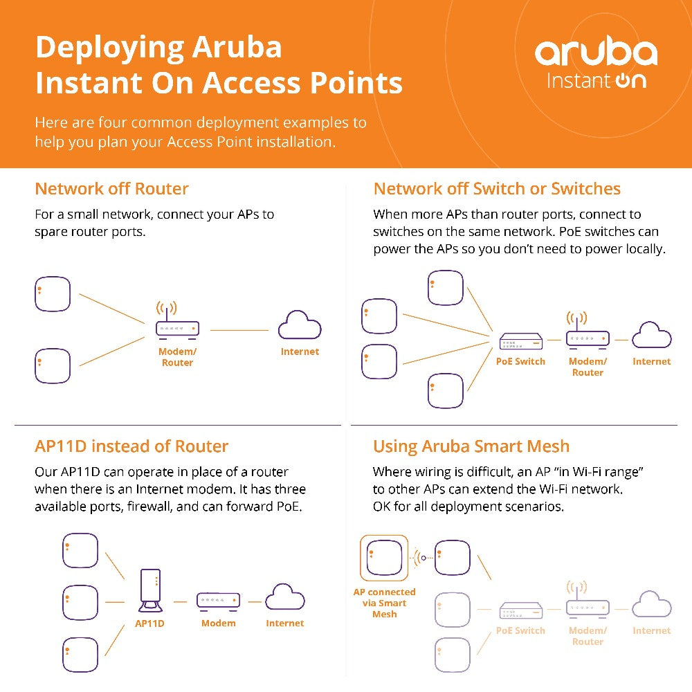 Deploying Aruba Instant On