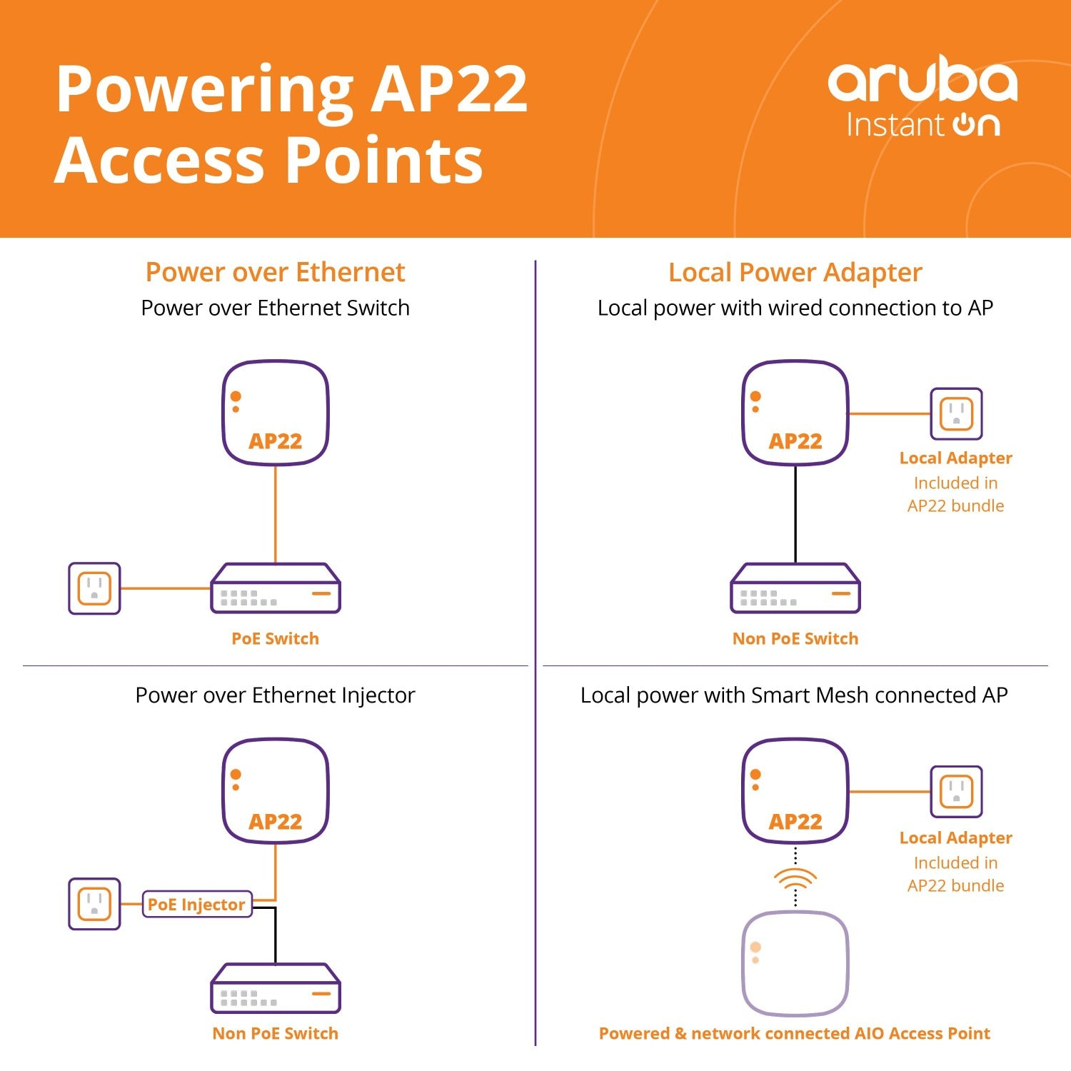 Powering AP22 Access Point diagram