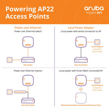 Load image into Gallery viewer, Powering AP22 Access Point diagram