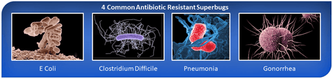 4-Resistant-Superbugs