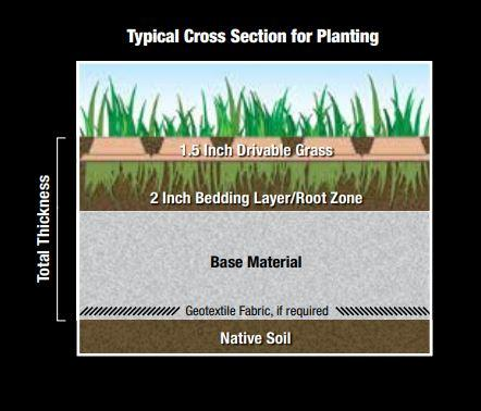 Cross section of drivable grass with soil and base material layers