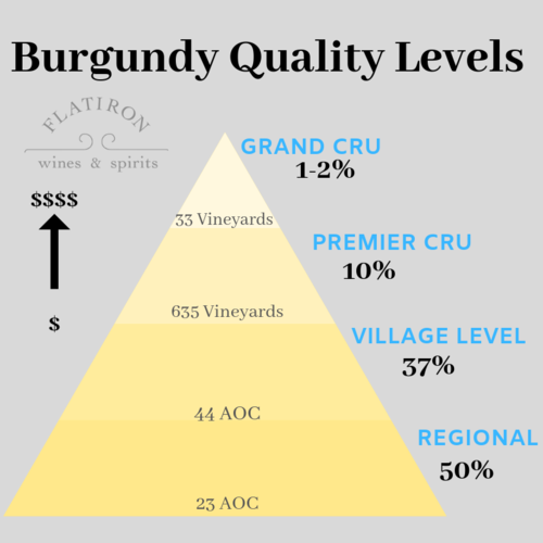 Burgundy Quality Levels: A Guided Tasting, at Home