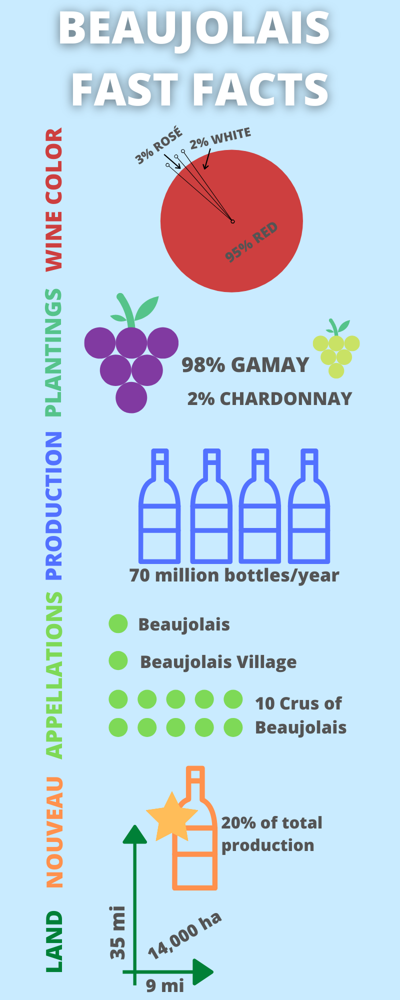 Beaujolais Fast Facts