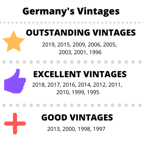 Germany vintage chart