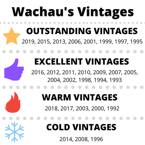 Wachaus Best Vintages Chart