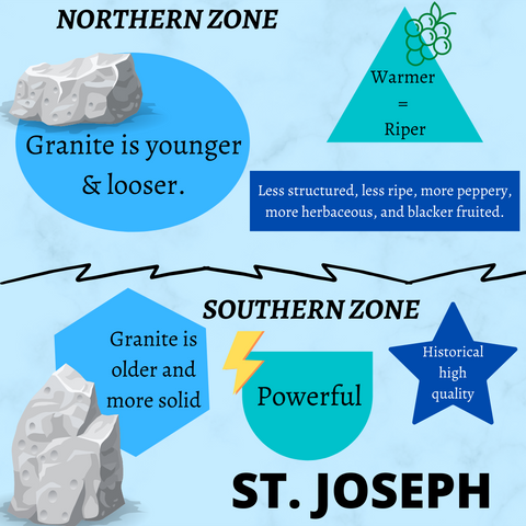 Northern and Southern St. Joseph Info