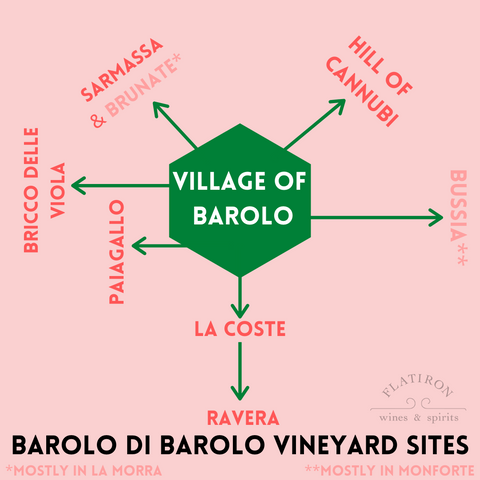 Village of Barolo Map